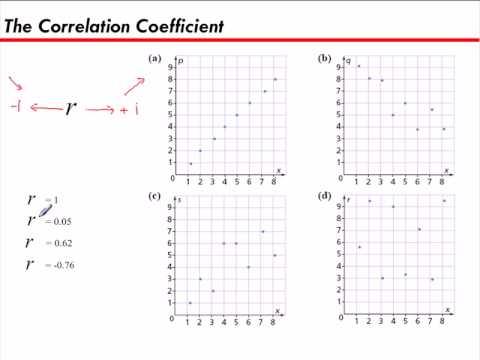 The Correlation Coefficient Youtube
