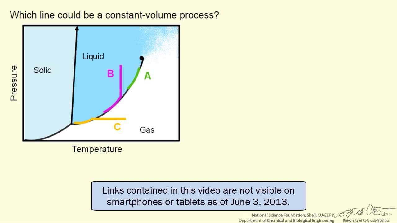 hight resolution of constant volume process on pt diagram interactive