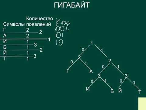 Кодирование (медицина) — Википедия
