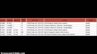 Earthquakes In Gulf of Mexico? & Sinkhole Update- May 21, 2014