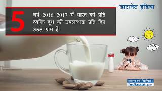 Milk and Dairy Products India Growth Statistics Details Figures  (Hindi)  -  Indiastat.com thumbnail