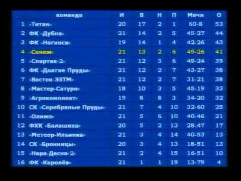 Футбол. Турнирная таблица. 09.2006
