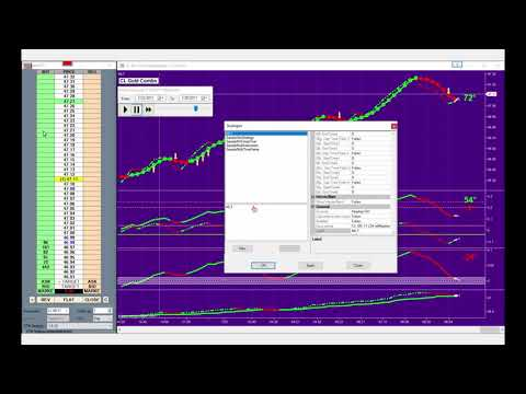 Trading with the MLT Gold Combo Strategy by Masterline Traders