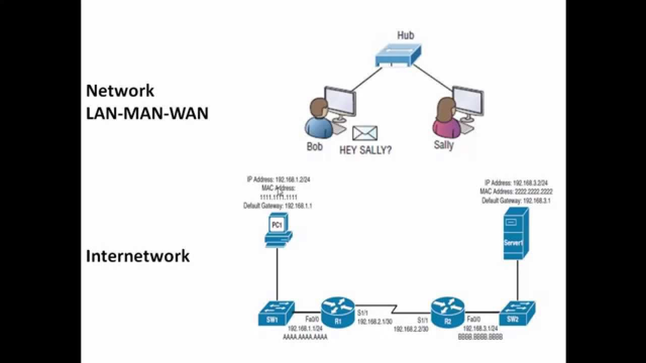 Network Diagramming Done Right