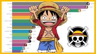Most Popular One Piece Characters (2004 - 2019)