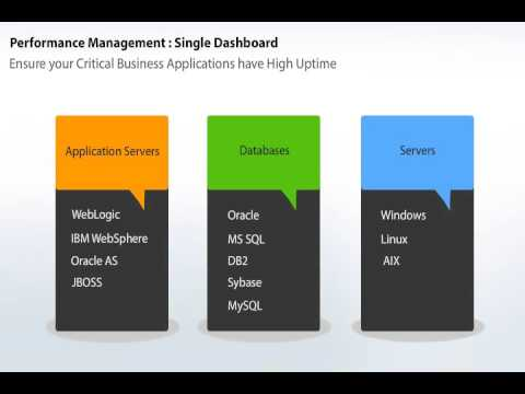 Applications Manager Overview