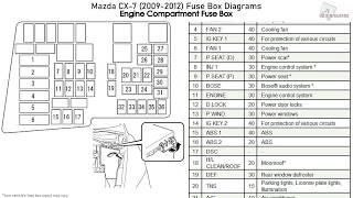 2007 Mazda Cx 7 Fuse Box Diagram : 2002 Sequoia Fuse Box