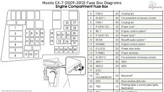 mazda cx-7 (2009-2012) fuse box diagrams - youtube  youtube