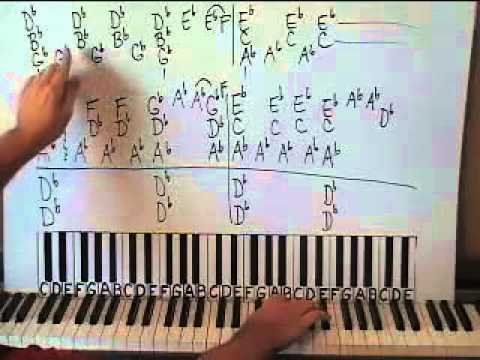Everything I Do Piano Lesson Part 1 Bryan Adams Youtube