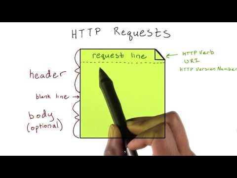 Parts of an HTTP Request