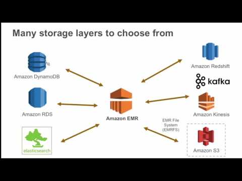 Building Real-Time Data Analytics Applications on AWS