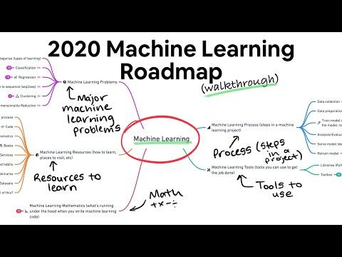 2020 Machine Learning Roadmap