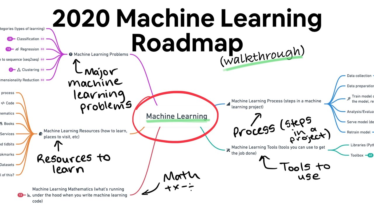 2020 Machine Learning Roadmap