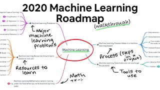 2020 Machine Learning Roadmap (still valid for 2021)