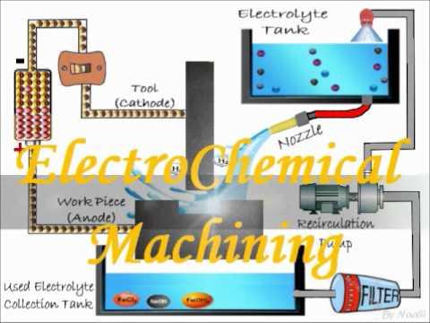 ElectroChemical Machining (ECM)