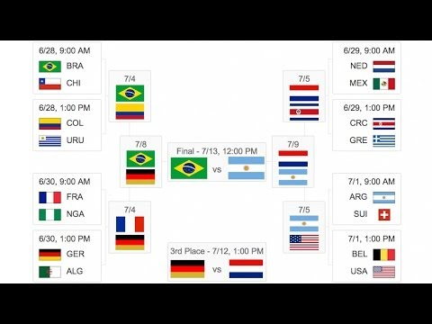 2014 World Cup Final Predictions