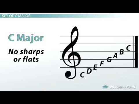 How to Determine Major Key Signatures
