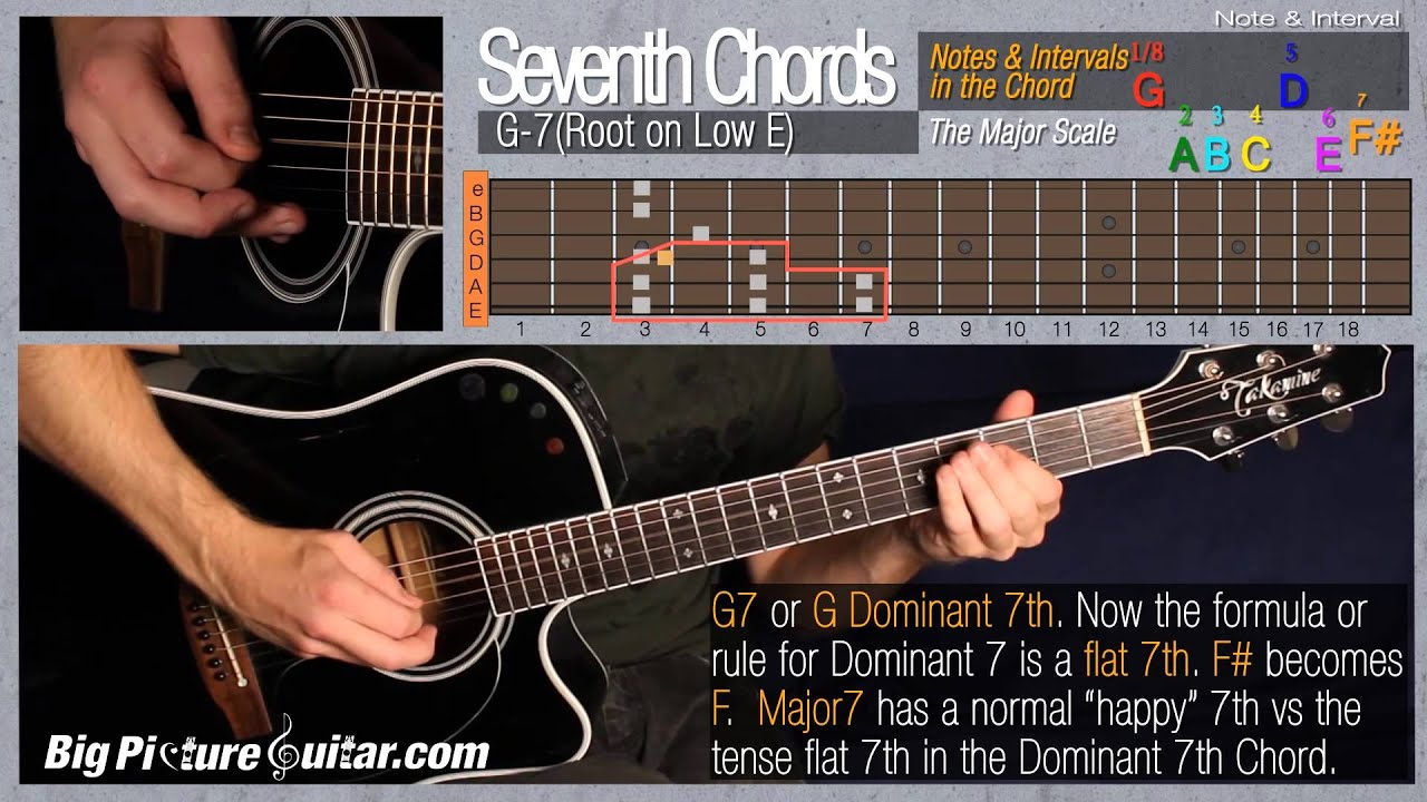 G dominant 7th root note on low e string explained with g dominant 7th root note on low e string explained with intervals from the major scale hexwebz Image collections
