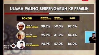 LSI Rilis 5 Ulama Paling Berpengaruh, Ustaz Abdul Somad Nomor 1 - iNews Siang 15/11