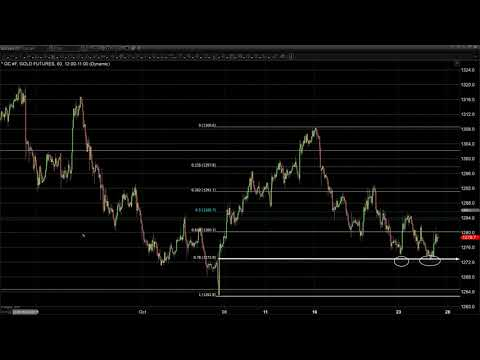 Gold Struggles to Close in Positive Territory - 10/25/2017