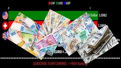 Euro to US dollar & Swiss franc &  Pound sterling | EUR to USD & CHF & GBP | Exchange | Currency XR