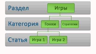 Структура содержимого в  Joomla CMS (12/48)