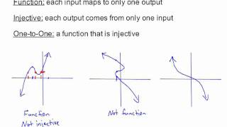 Definition of an Injective Function