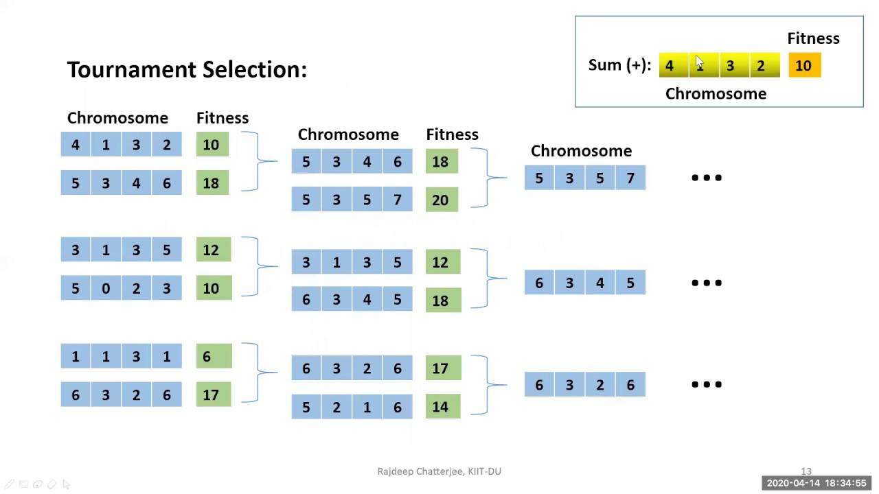 Introduction to Genetic Algorithm (GA) - YouTube