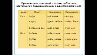 Как определять спряжение глаголов. Изменение глаголов по лицам