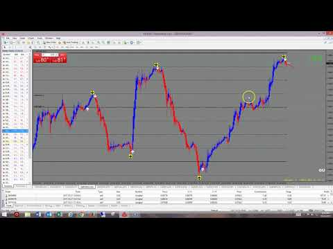 best-scalping-indicator-for-forex-binary-options-|-1000-pip-climber-system