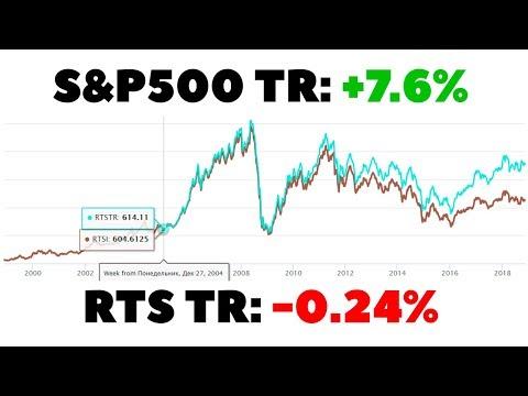 Минусы акций РФ и инвестиции в акции США. Индексы полной доходности и долларовая прибыль