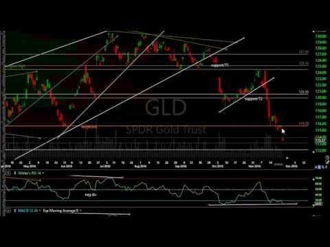 GLD, SLV, SIL and GDX Analysis with Buy Points