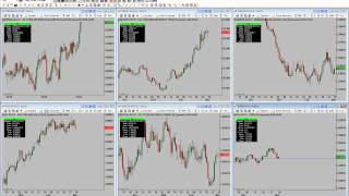 FOREX- Calling Tops and Bottoms