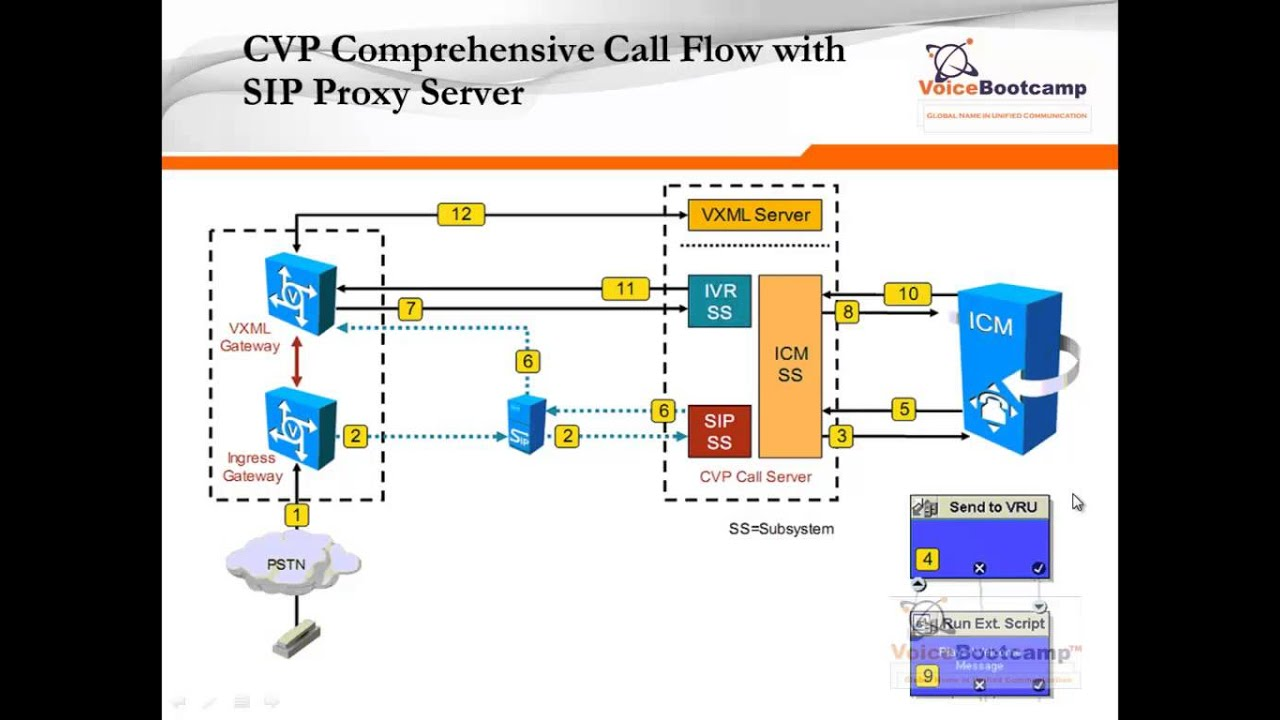 Module 1 Chapter 7 Cvp Call Flow Comprehensive Call Flow