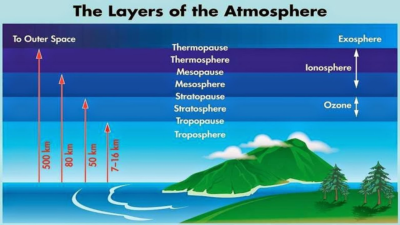 भूगोल Geography Lecture2   Atmosphere & it's Layers   SSC