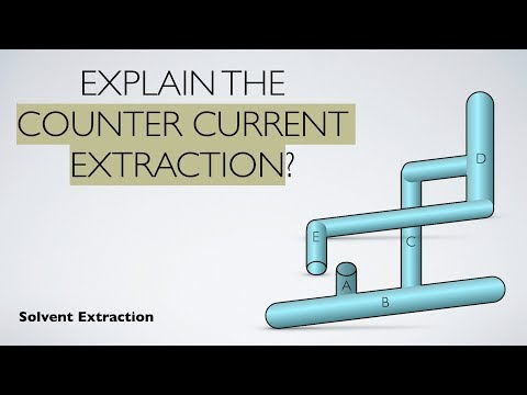 Explain The Counter Current Extraction Solvent Extraction Analytical Chemstry Youtube