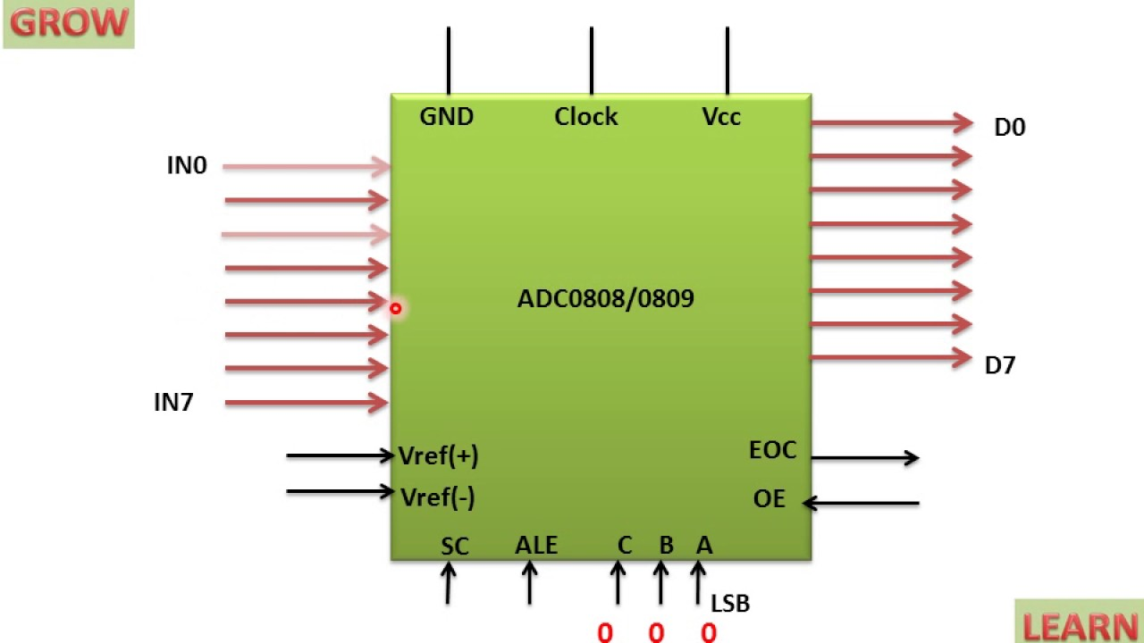 Adc0808 Chip With 8 Analog Channels Learn And Grow Three Light Control Switch Circuit Free Electronic Circuits 8085