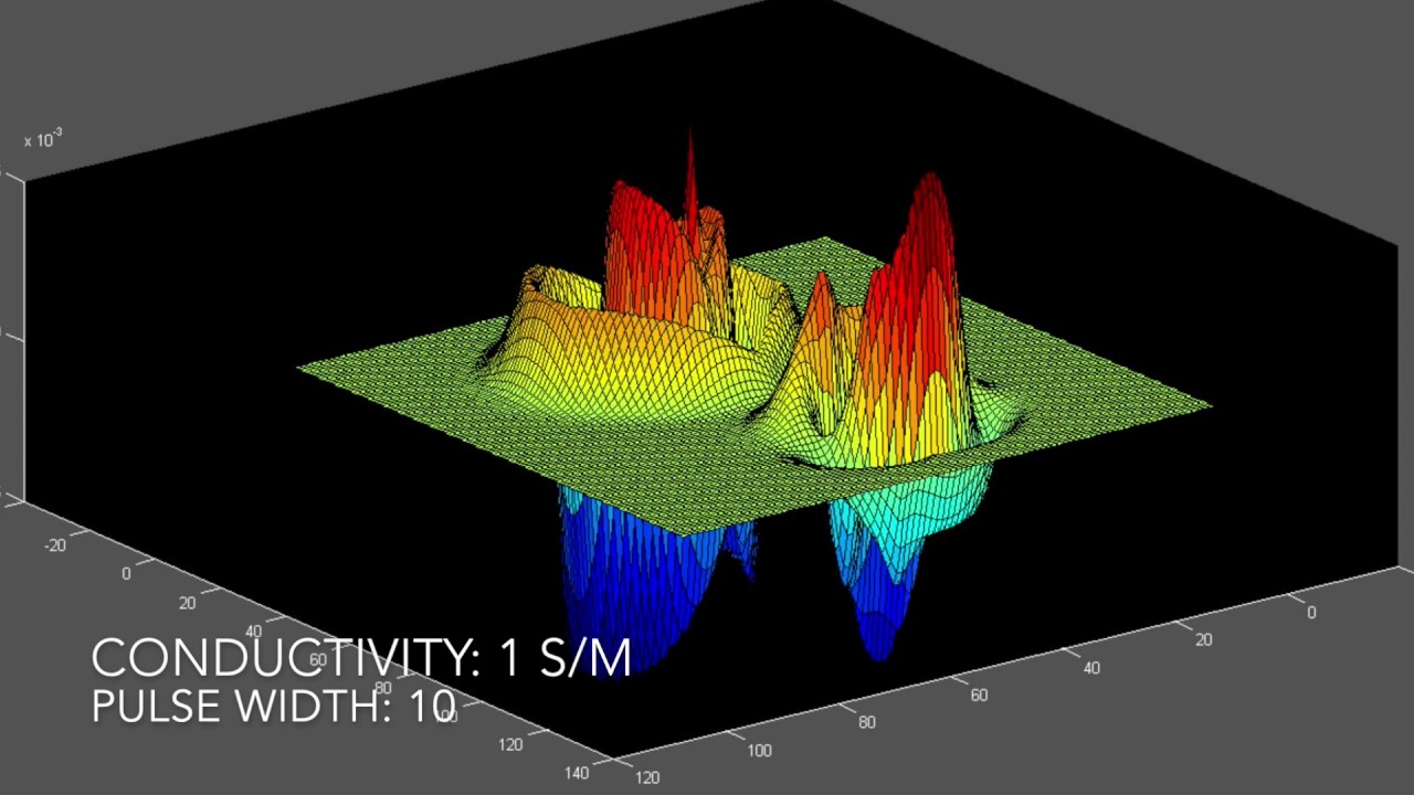 Animated 3D FDTD EM Waves in Resonant Cavity Half Filled with Lossy  Dielectric (MATLAB)
