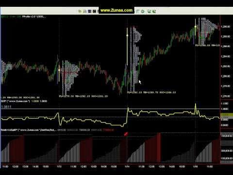 Volume Split & Supply Demand Ratio Tradestation Indicators