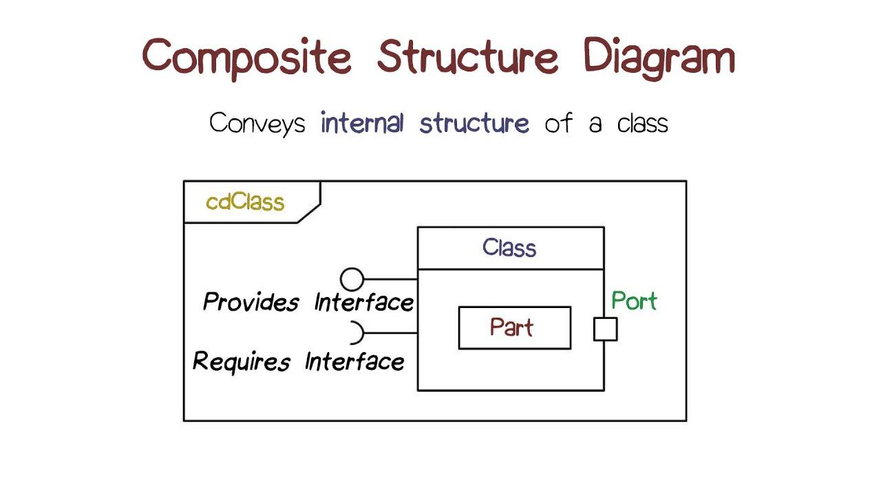 composite structure diagram uml [ 1280 x 720 Pixel ]