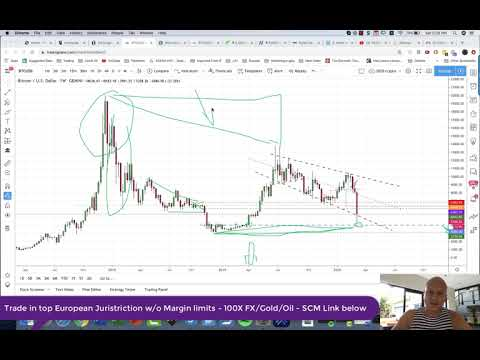 Part 1 – Macro Bitcoin View how has it changed