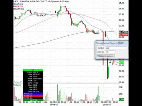 Trade The Stocks In The News: DG, DLTR, MYL, WDAY & More