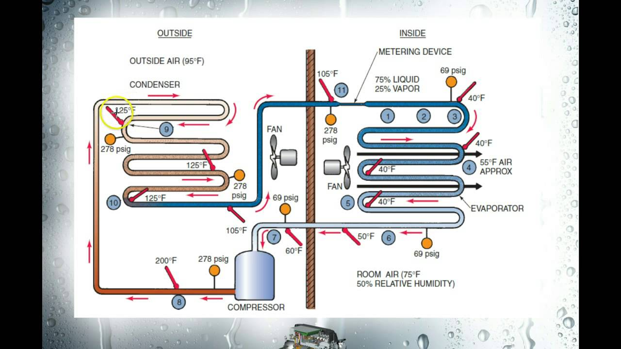 wiring diagram refrigerator the refrigeration cycle part 2 youtube  the refrigeration cycle part 2 youtube
