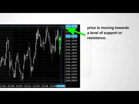 London breakout binary options