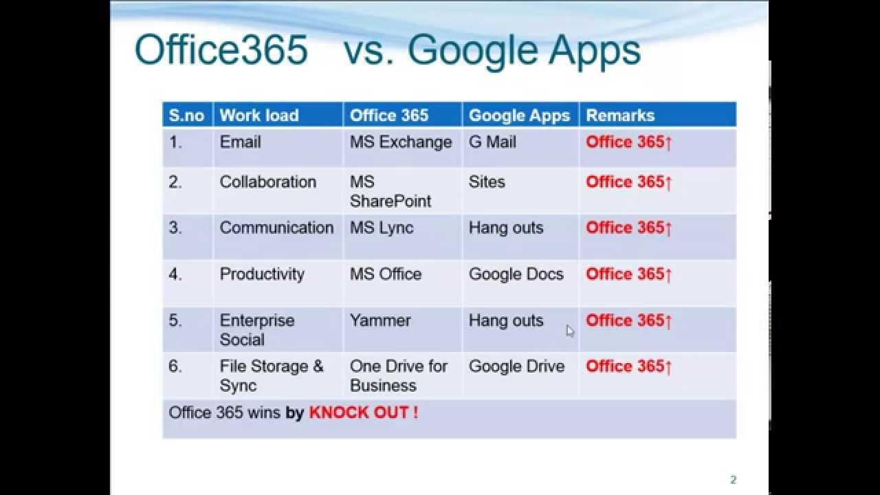 google apps vs office 365