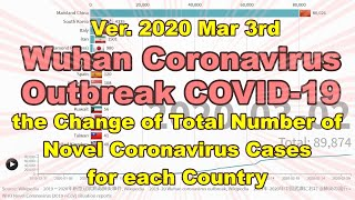 Ver.2020 Mar 3rd / the Change of Total Number of (COVID-19) Cases for TOP16 countries.