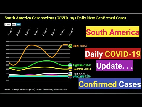 South America Coronavirus Daily New Confirmed Cases Graph | from 15th November 2020 to Latest Update