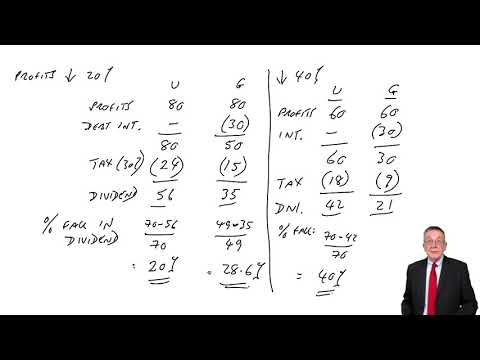 Capital Structure and Financial Ratios – Financial Gearing - ACCA Financial Management (FM)
