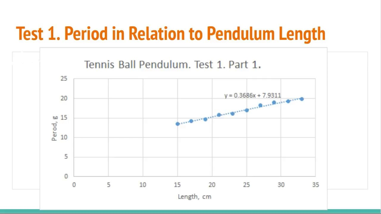 hight resolution of galileo pendulum experiment