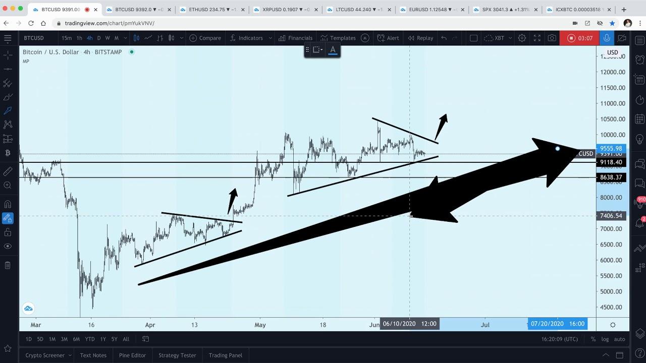 Btc Usd Bitcoin Price Prediction Youtube